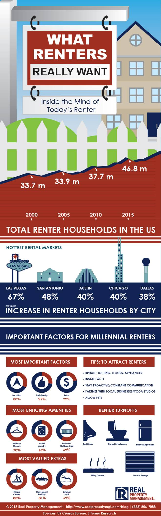 Hottest Rental Markets in the US