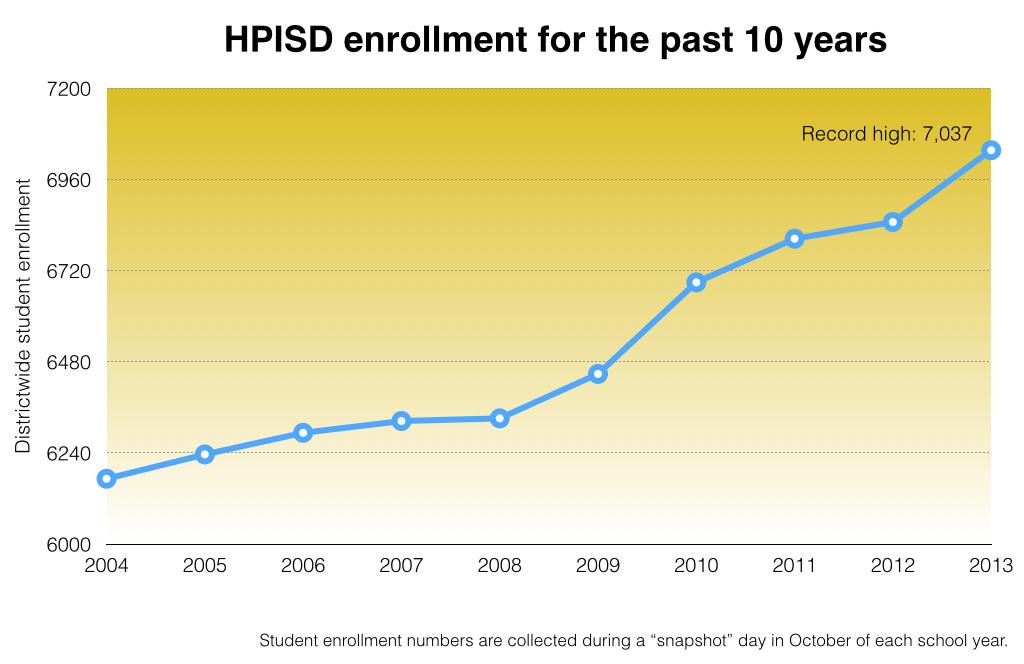 10_year_enrollment2