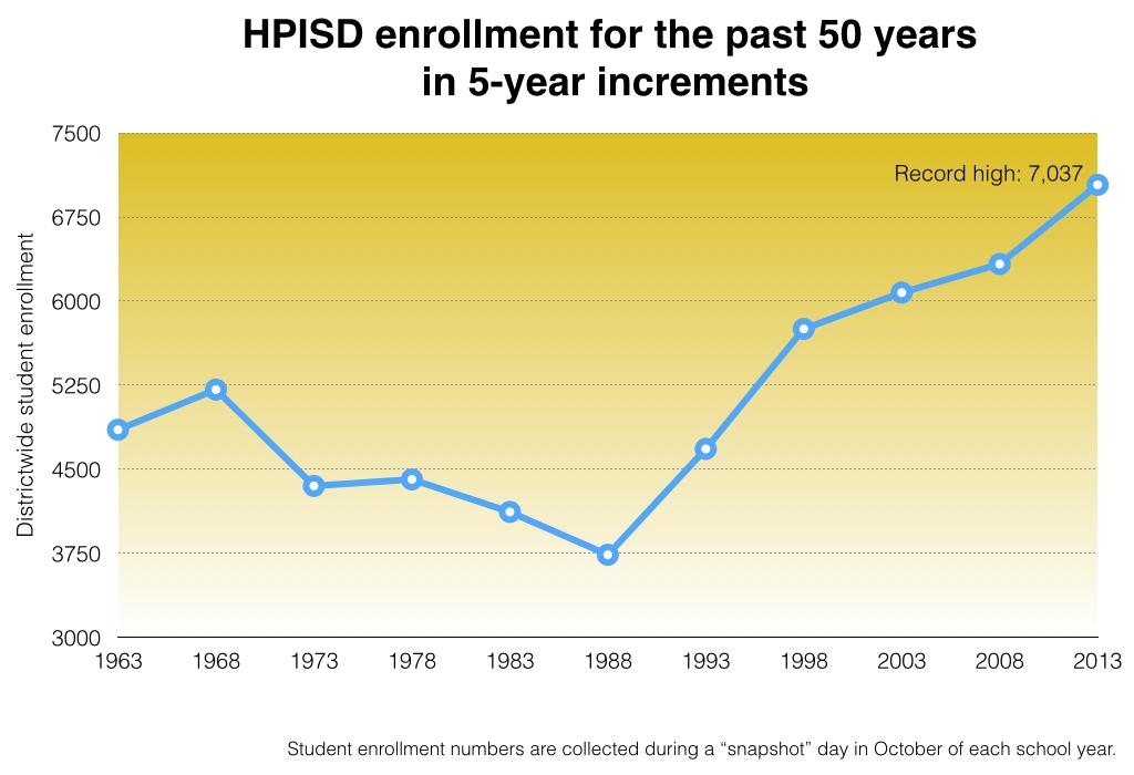 50_year_enrollment2