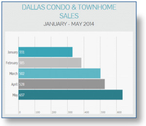 Dallas Condo and Townhome Sales Graphic