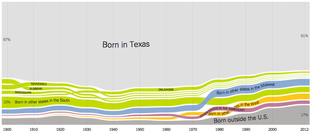 Born in Texas NYT Graphic