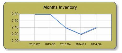 Inventory Chart TAR q1 2014