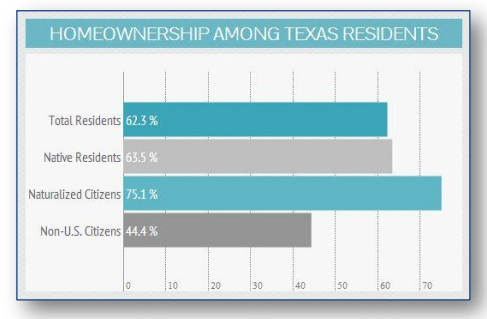 Texas Assoc Realtors Int Buyers 2