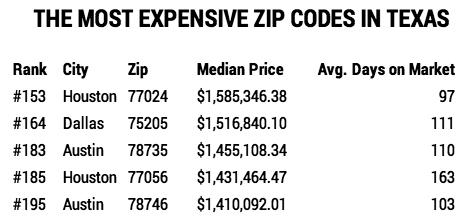 Preston Hollow's 75220  didn't even rank in Texas' top 5 priciest Zip Codes.