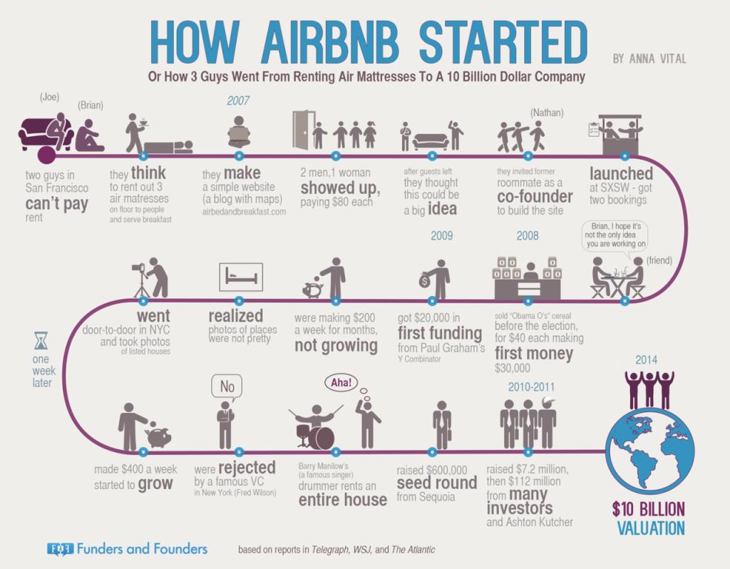 Airbnb start