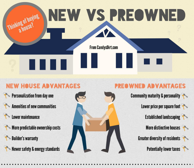 New versus preowned home