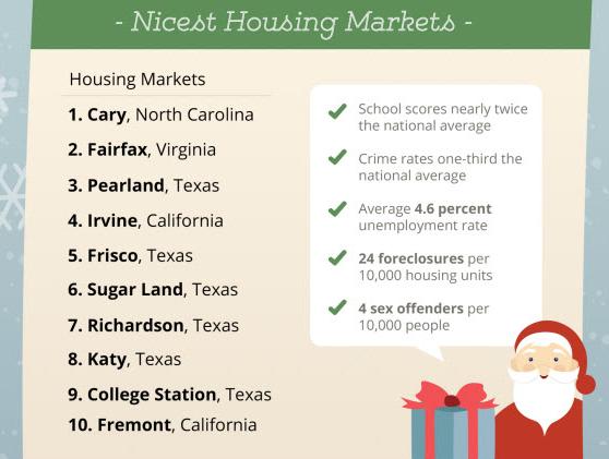 Nicest Housing Markets