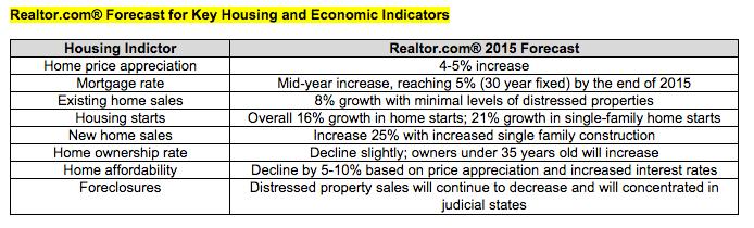 Realtor.com Housing Indicators