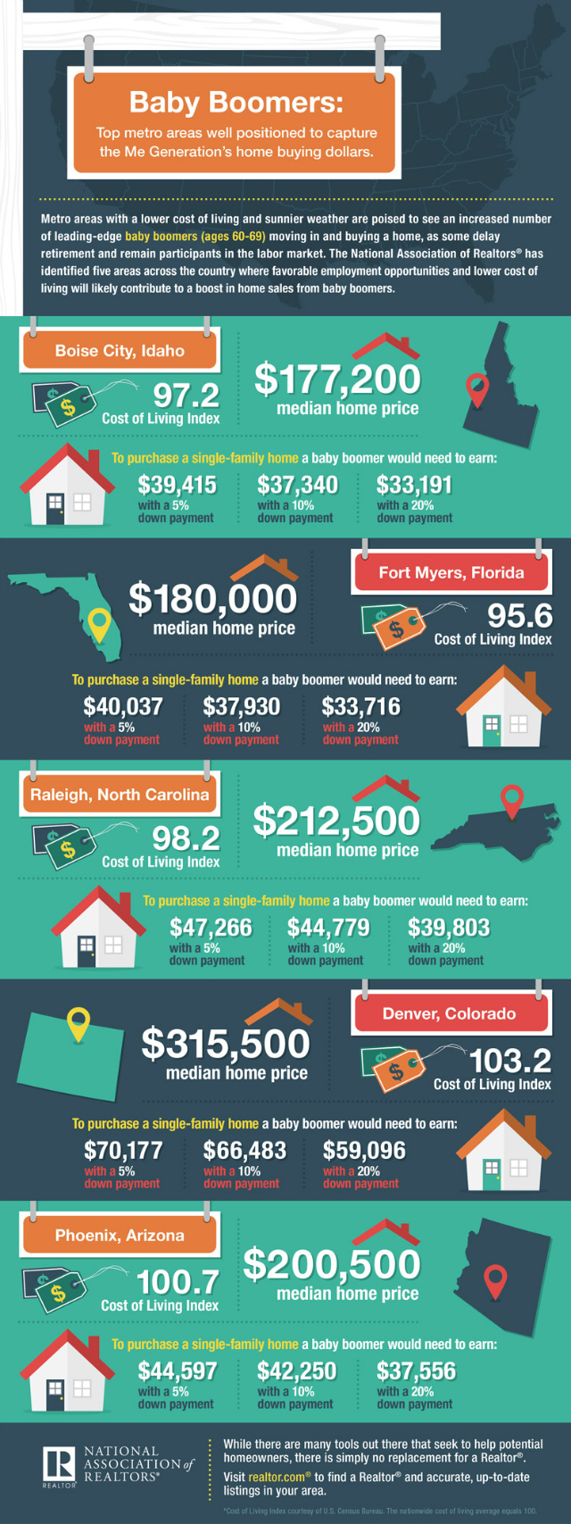 infographic top metro areas for baby boomers
