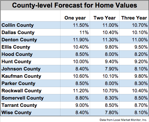County level forecast for Home Values