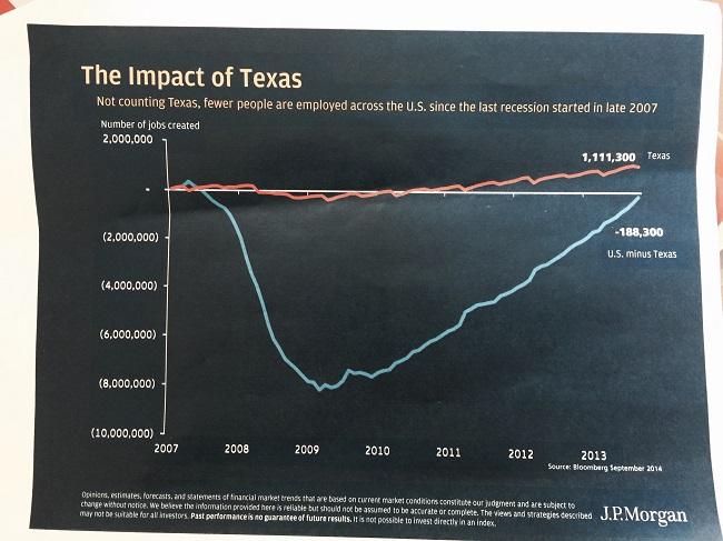 Impact of Texas