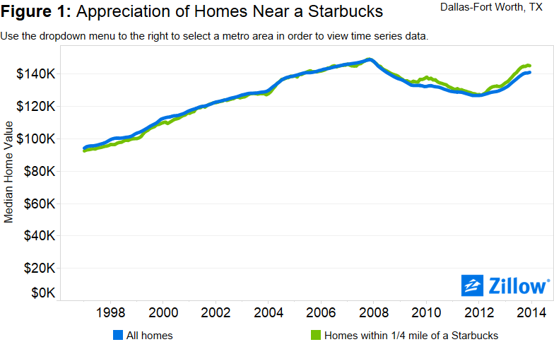Starbucks graph