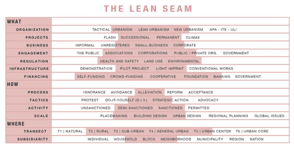 Lean_Seam