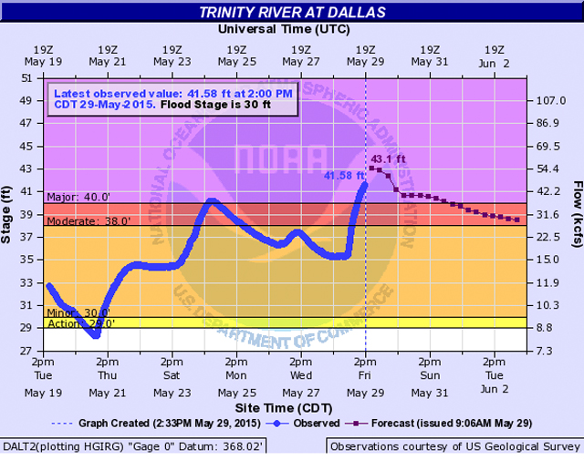The National Weather Service is predicting that the Trinity River will crest at more than 43 feet after upcoming rains.