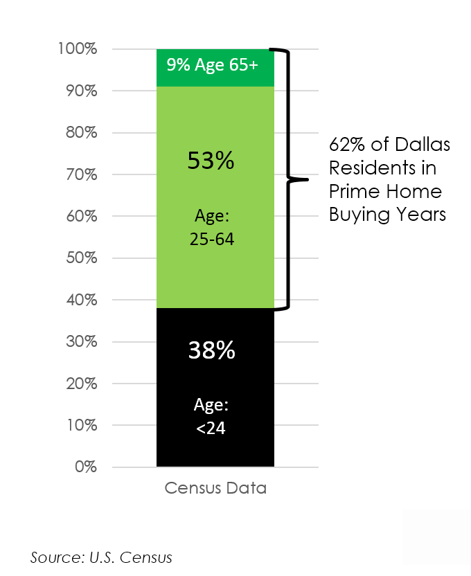 Census Age Distribution Dallas