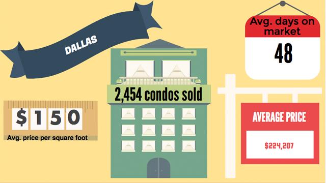 Texas Condo Report Dallas Stats
