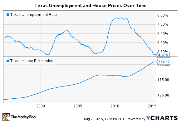 Texas Unemployment and Housing over Time