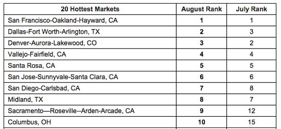20 Hottest Markets