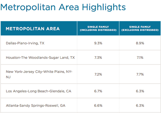 Metropolitan Area Highlights