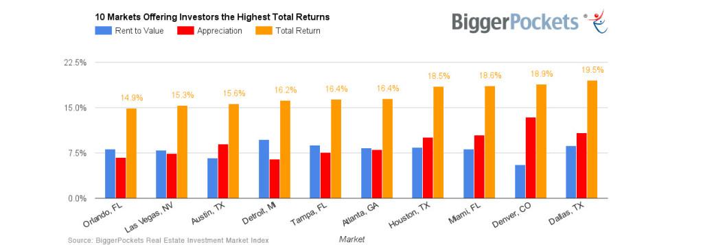 Top-Appreciating-Real-Estate-Markets