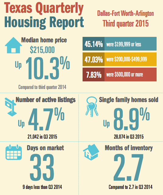 Texas Quarterly Housing Report Graphic DFWA