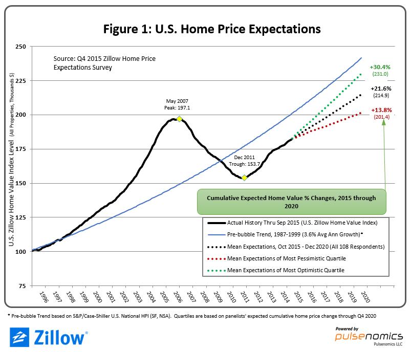 dallas housing prices