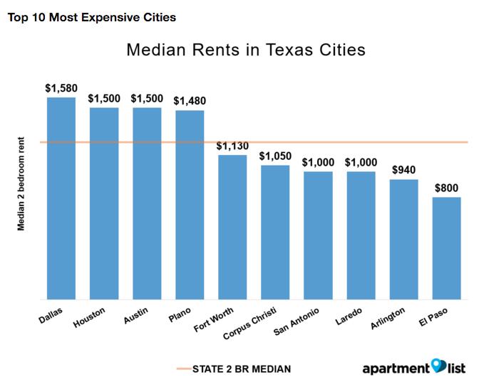 rent prices