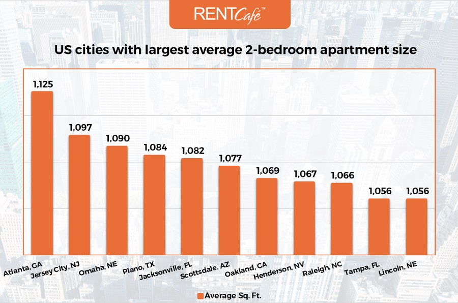Chart_Largest_2Bed_by_Cities-RentCafe