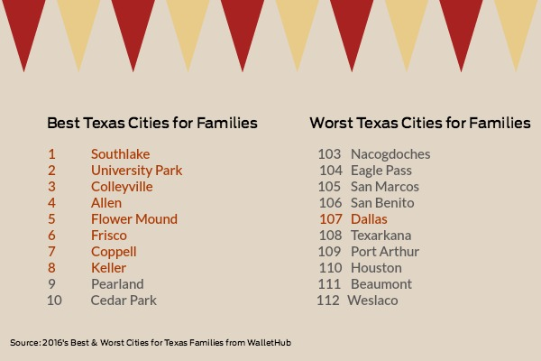 Best and Worst Texas Cities for Families