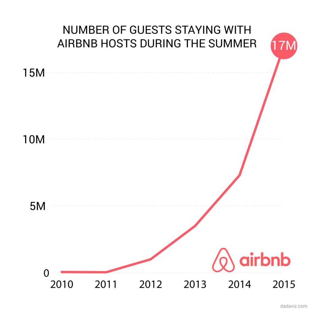 airbnb dada