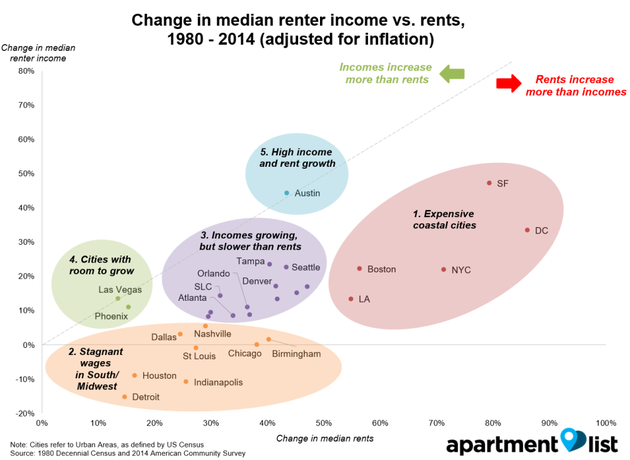 Between 1980 and 2014, Dallas, rent rose ~25% while wages grew ~3%. What's happened since 2014?