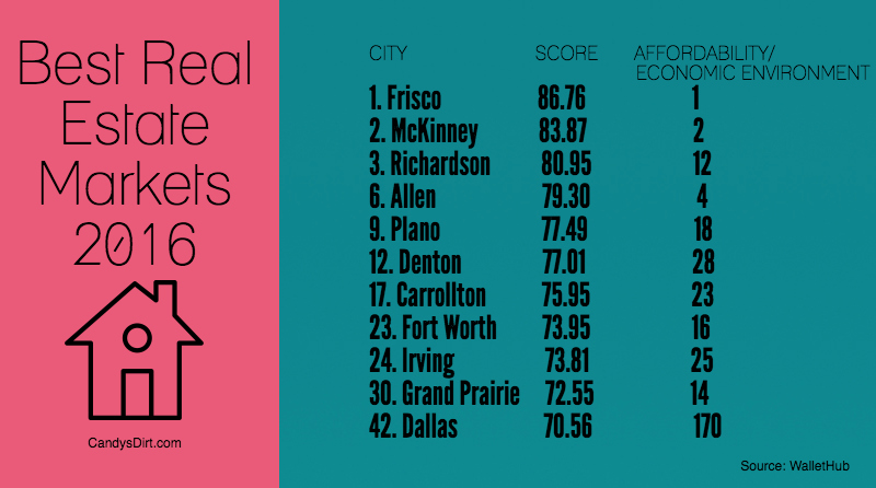 Best real estate markets 2016