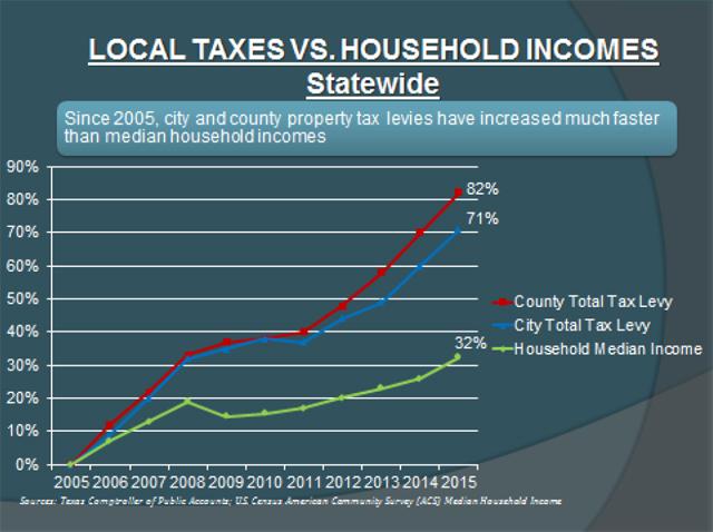 Tax vs Income Chart 1