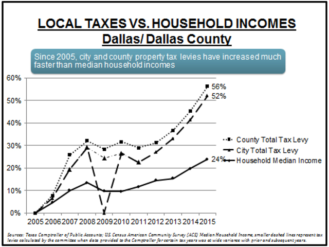 Tax vs Income Chart Dallas 1