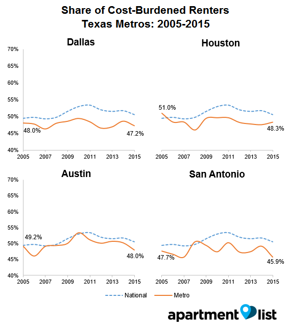 Dirt Cheap Apartments For Rent: Can You Afford An Apartment? Dallas Rent Growth Slows, But