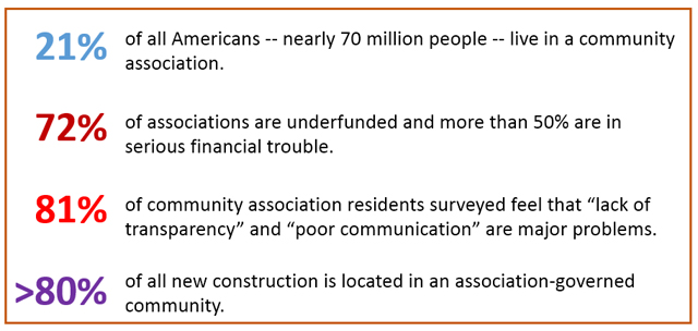 Source: Coalition for Community Housing Policy in the Public Interest