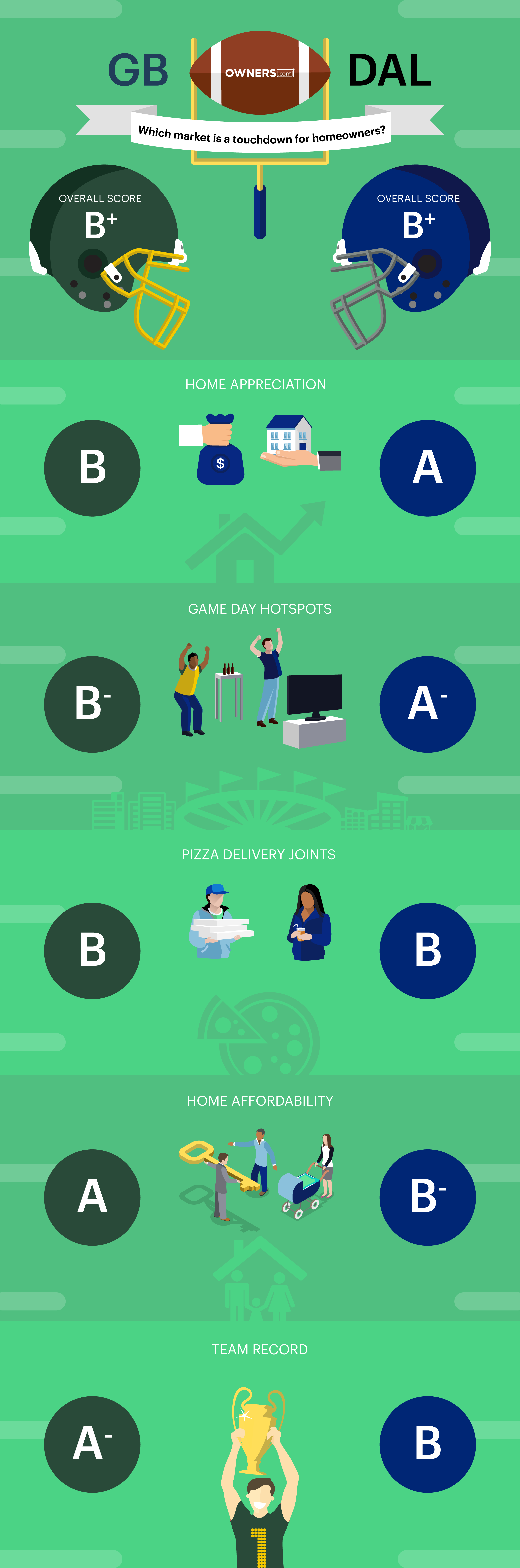 OWNERS_NFL_INFOGRAPHIC_GB_VS_DAL