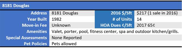 8181 Douglas Chart 1