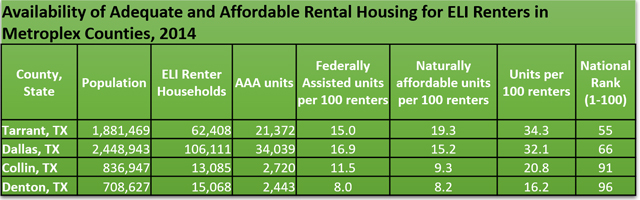 AAA Rental Housing in Metroplex 2014