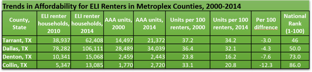 AAA Trends ELI Renters 2000-2014