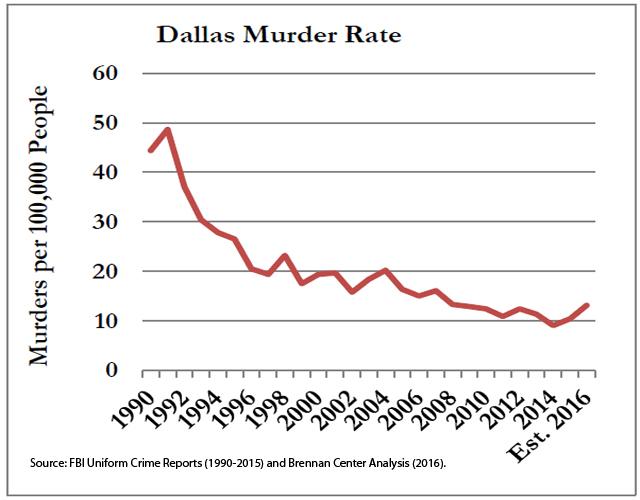 Dallas Murder Rate 1