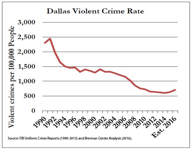 Dallas Violent Crime Rate 1