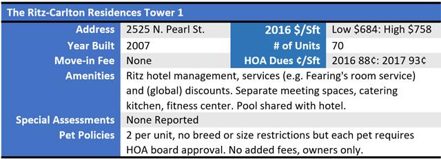 Ritz Tower 1 Chart 2