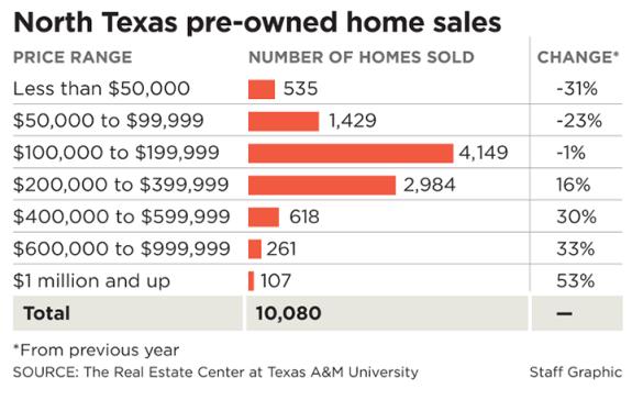 NTexas pre-owned home sales Mar 2014