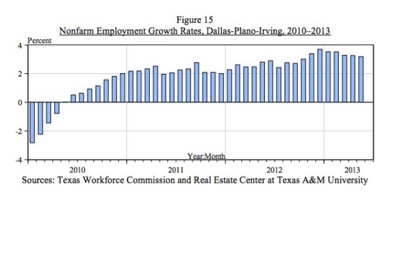 Nonfarm employment Dallas Metro