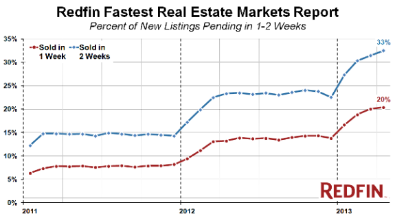 Redfin fasted report
