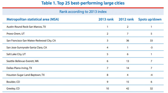 Top 10 Best Performing MSAs