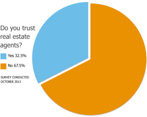 realestate-trust Pie Graph