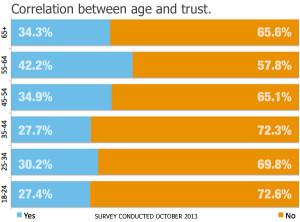 trust-age Bar Graph